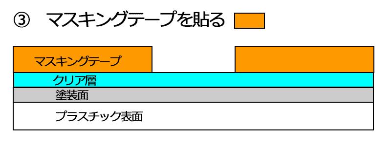 説明図 回避策1-3