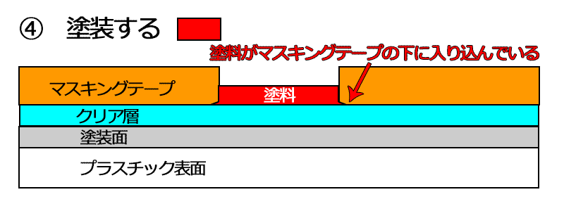 説明図 回避策1-4