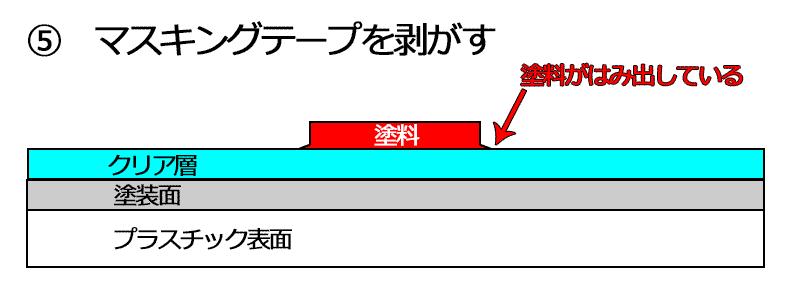 説明図 回避策1-5