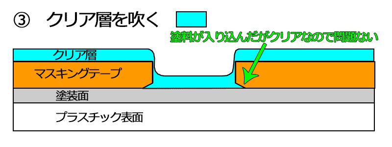 説明図 回避策2-3