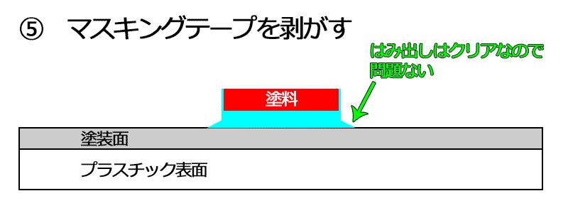 説明図 回避策2-5