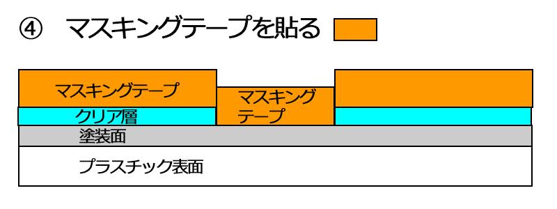 説明図 回避策3-4