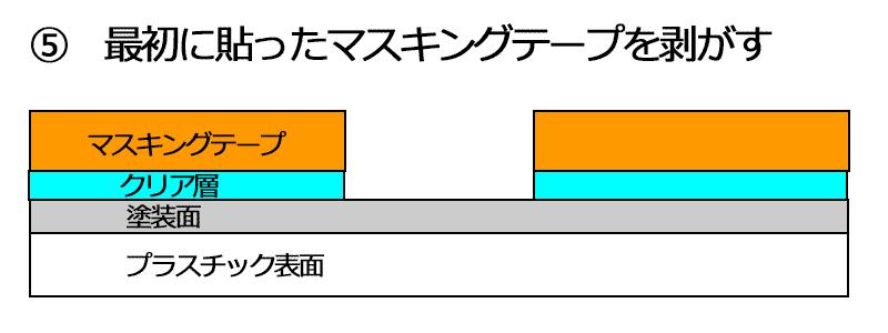 説明図 回避策3-5