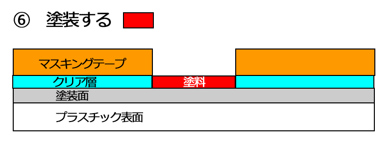 説明図 回避策3-6