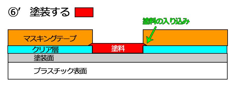 説明図 回避策3 補足説明