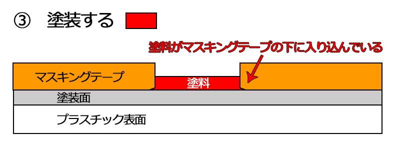 説明図 失敗1-3