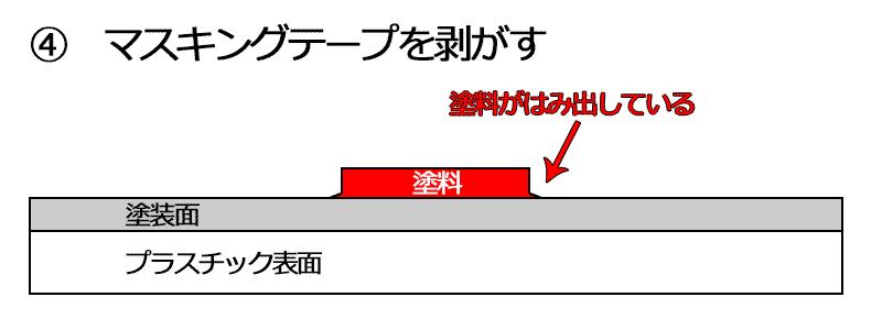 説明図 失敗1-4
