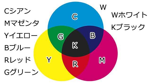 色の3原色の図